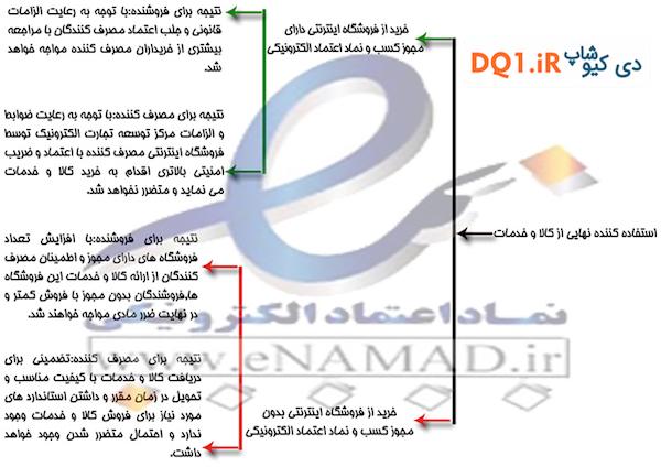 ثبت وبسایت DQ1.ir در سامانه سایت مجاز